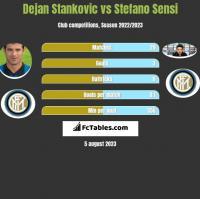 Dejan Stankovic vs Stefano Sensi h2h player stats