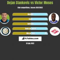 Dejan Stankovic vs Victor Moses h2h player stats