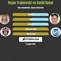 Dejan Trajkovski vs David Bobal h2h player stats
