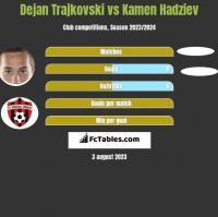 Dejan Trajkovski vs Kamen Hadziev h2h player stats