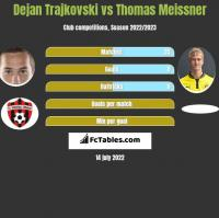 Dejan Trajkovski vs Thomas Meissner h2h player stats