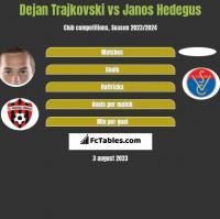 Dejan Trajkovski vs Janos Hedegus h2h player stats