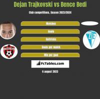 Dejan Trajkovski vs Bence Bedi h2h player stats