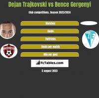 Dejan Trajkovski vs Bence Gergenyi h2h player stats