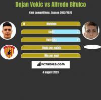 Dejan Vokic vs Alfredo Bifulco h2h player stats