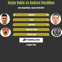 Dejan Vokic vs Andrea Fiordilino h2h player stats