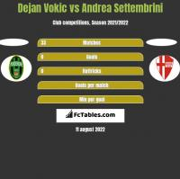 Dejan Vokic vs Andrea Settembrini h2h player stats