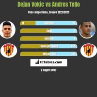 Dejan Vokic vs Andres Tello h2h player stats