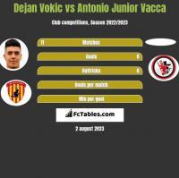 Dejan Vokic vs Antonio Junior Vacca h2h player stats