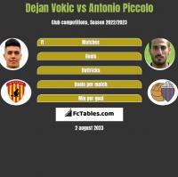 Dejan Vokic vs Antonio Piccolo h2h player stats