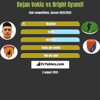 Dejan Vokic vs Bright Gyamfi h2h player stats