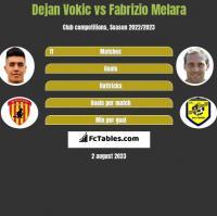 Dejan Vokic vs Fabrizio Melara h2h player stats