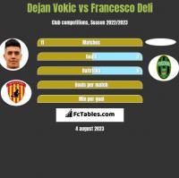 Dejan Vokic vs Francesco Deli h2h player stats