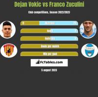 Dejan Vokic vs Franco Zuculini h2h player stats
