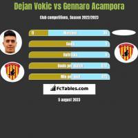 Dejan Vokic vs Gennaro Acampora h2h player stats