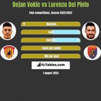Dejan Vokic vs Lorenzo Del Pinto h2h player stats