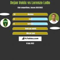 Dejan Vokic vs Lorenzo Lollo h2h player stats