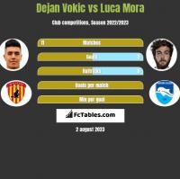 Dejan Vokic vs Luca Mora h2h player stats