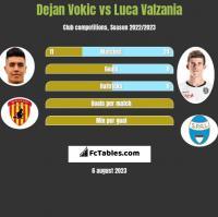 Dejan Vokic vs Luca Valzania h2h player stats