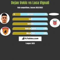 Dejan Vokic vs Luca Vignali h2h player stats