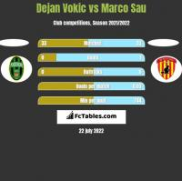 Dejan Vokic vs Marco Sau h2h player stats