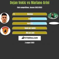 Dejan Vokic vs Mariano Arini h2h player stats
