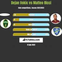Dejan Vokic vs Matteo Ricci h2h player stats