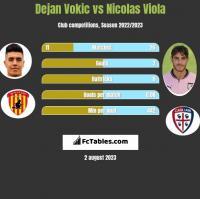Dejan Vokic vs Nicolas Viola h2h player stats