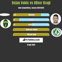 Dejan Vokic vs Oliver Kragl h2h player stats