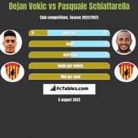 Dejan Vokic vs Pasquale Schiattarella h2h player stats