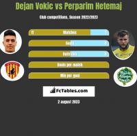 Dejan Vokic vs Perparim Hetemaj h2h player stats