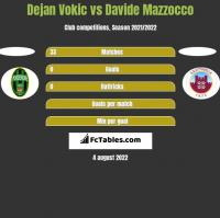Dejan Vokic vs Davide Mazzocco h2h player stats
