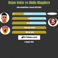 Dejan Vokic vs Giulio Maggiore h2h player stats