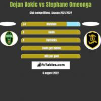 Dejan Vokic vs Stephane Omeonga h2h player stats
