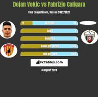 Dejan Vokic vs Fabrizio Caligara h2h player stats