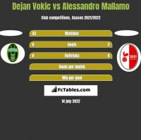 Dejan Vokic vs Alessandro Mallamo h2h player stats