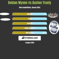 Deklan Wynne vs Auston Trusty h2h player stats