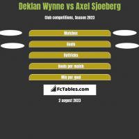 Deklan Wynne vs Axel Sjoeberg h2h player stats