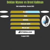 Deklan Wynne vs Brent Kallman h2h player stats