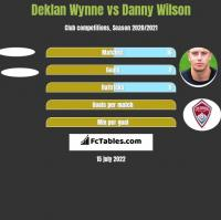 Deklan Wynne vs Danny Wilson h2h player stats