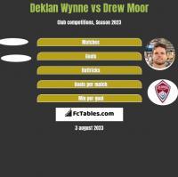 Deklan Wynne vs Drew Moor h2h player stats
