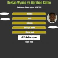 Deklan Wynne vs Gershon Koffie h2h player stats