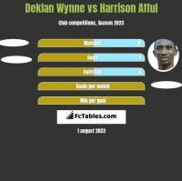 Deklan Wynne vs Harrison Afful h2h player stats