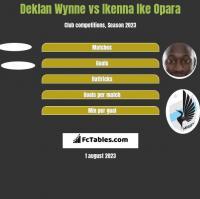 Deklan Wynne vs Ikenna Ike Opara h2h player stats