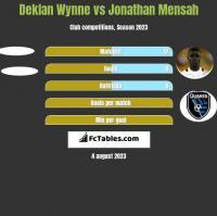 Deklan Wynne vs Jonathan Mensah h2h player stats
