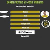 Deklan Wynne vs Josh Williams h2h player stats