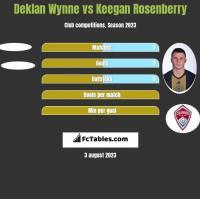Deklan Wynne vs Keegan Rosenberry h2h player stats