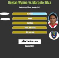 Deklan Wynne vs Marcelo Silva h2h player stats