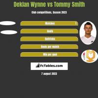 Deklan Wynne vs Tommy Smith h2h player stats