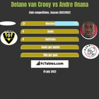 Delano van Crooy vs Andre Onana h2h player stats